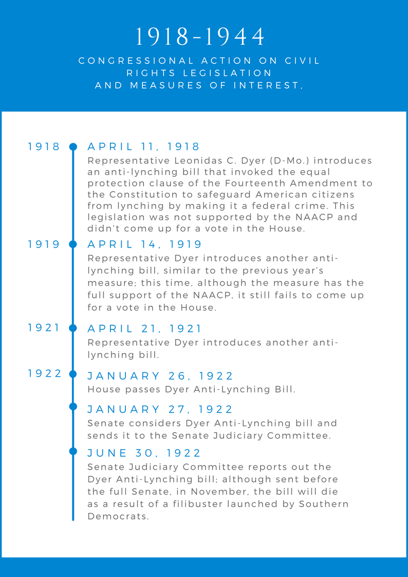 1918-1944 Congressional Actions on Civil Rights Legislation
